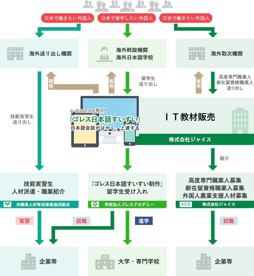 基盤強化プロジェクト推進事業 実施体制図